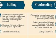 I proofread,edit and write articles!